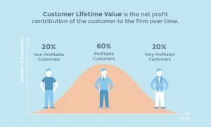 This image shows what a customer lifetime value formula and how it can help your business decide which customers are the most profitable