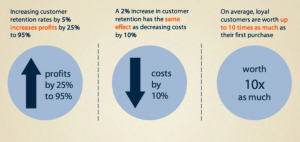 The drivers of customer loyalty can help improve revenue