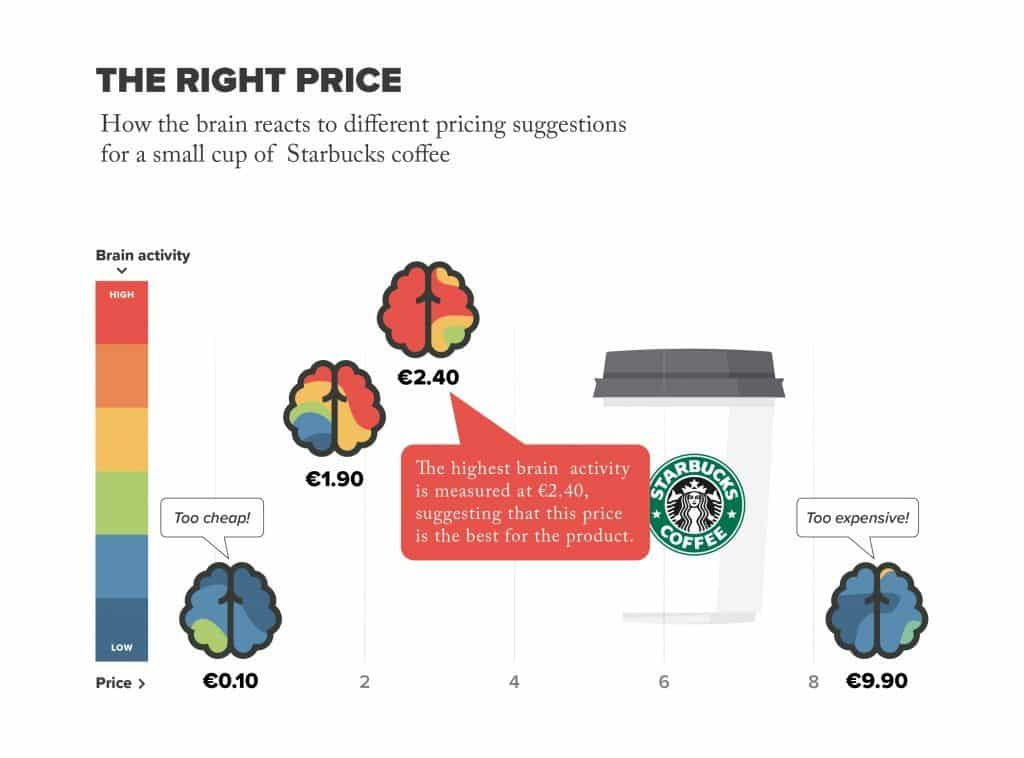 This diagram shows how neuromarketing can affect the shopping habits of consumers