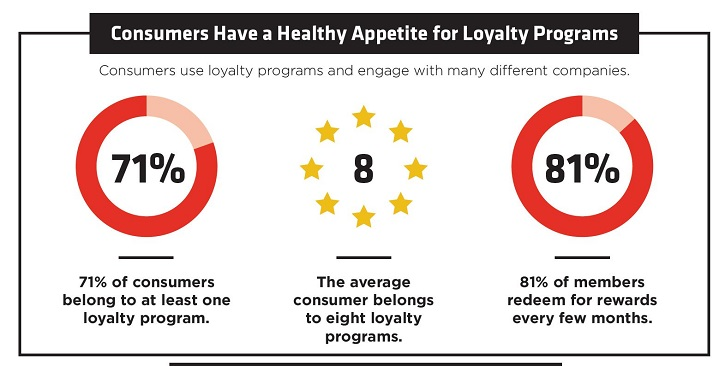 Data on how consumers use loyalty program to increase customer loyalty and profitability