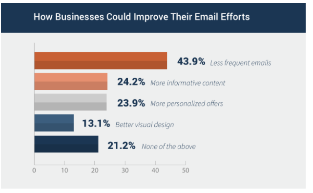 Data on how business can improve email frequency best practices