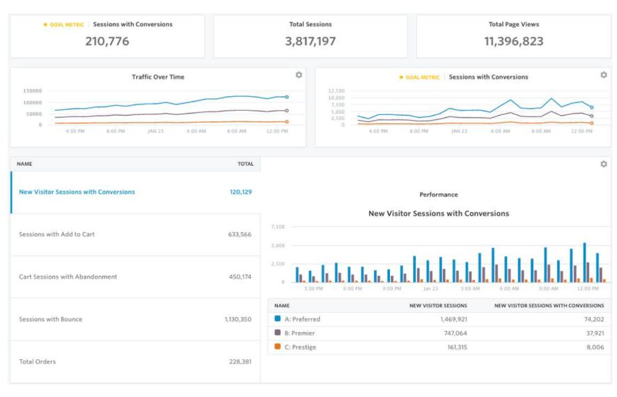Monetate dashboard testing customer experience