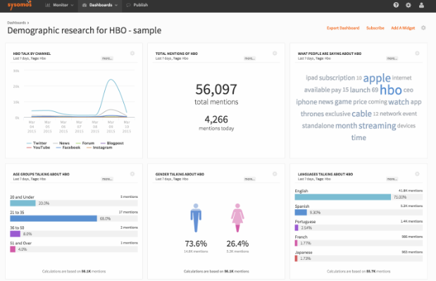 Sysomos dashboard for consumer insights