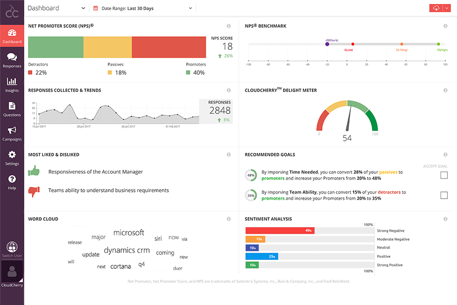 Cloudcherry NPS dashboard for brands that want to survey their customers
