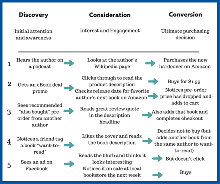 Path to purchase example of buying a book. It is crucial to remember that the path to purchase is not always linear.