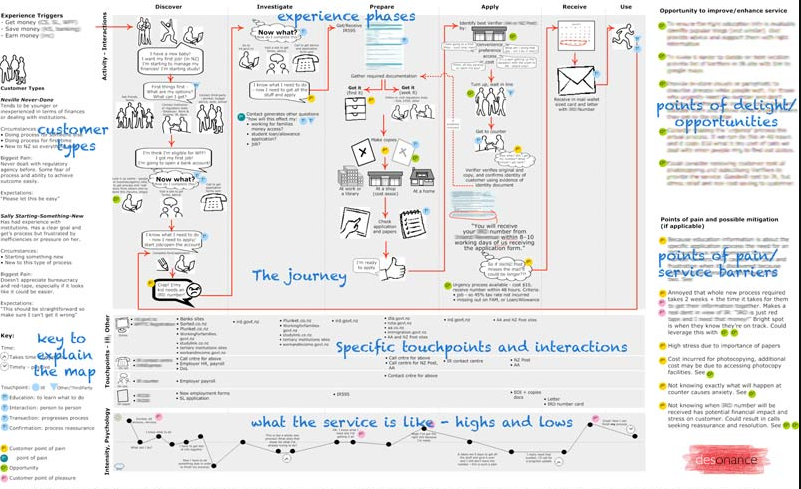 This is an example of a customer experience map showing detailed information and examines the entire picture of the brand's customer experience.