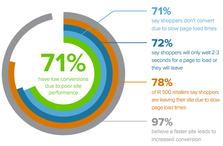 See how ecommerce performance can be affected due to poor website performance