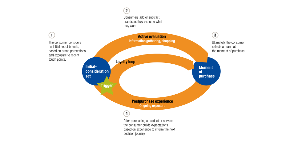 The non-linear B2C marketing funnel as presented by Mckinsey