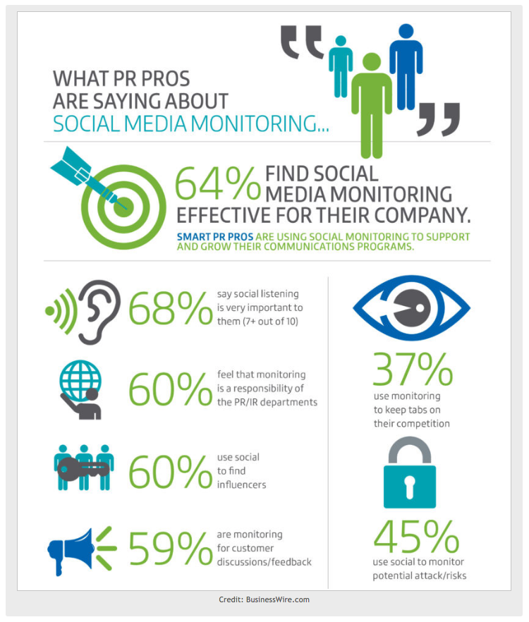 What PR specialists say about social media monitoring.