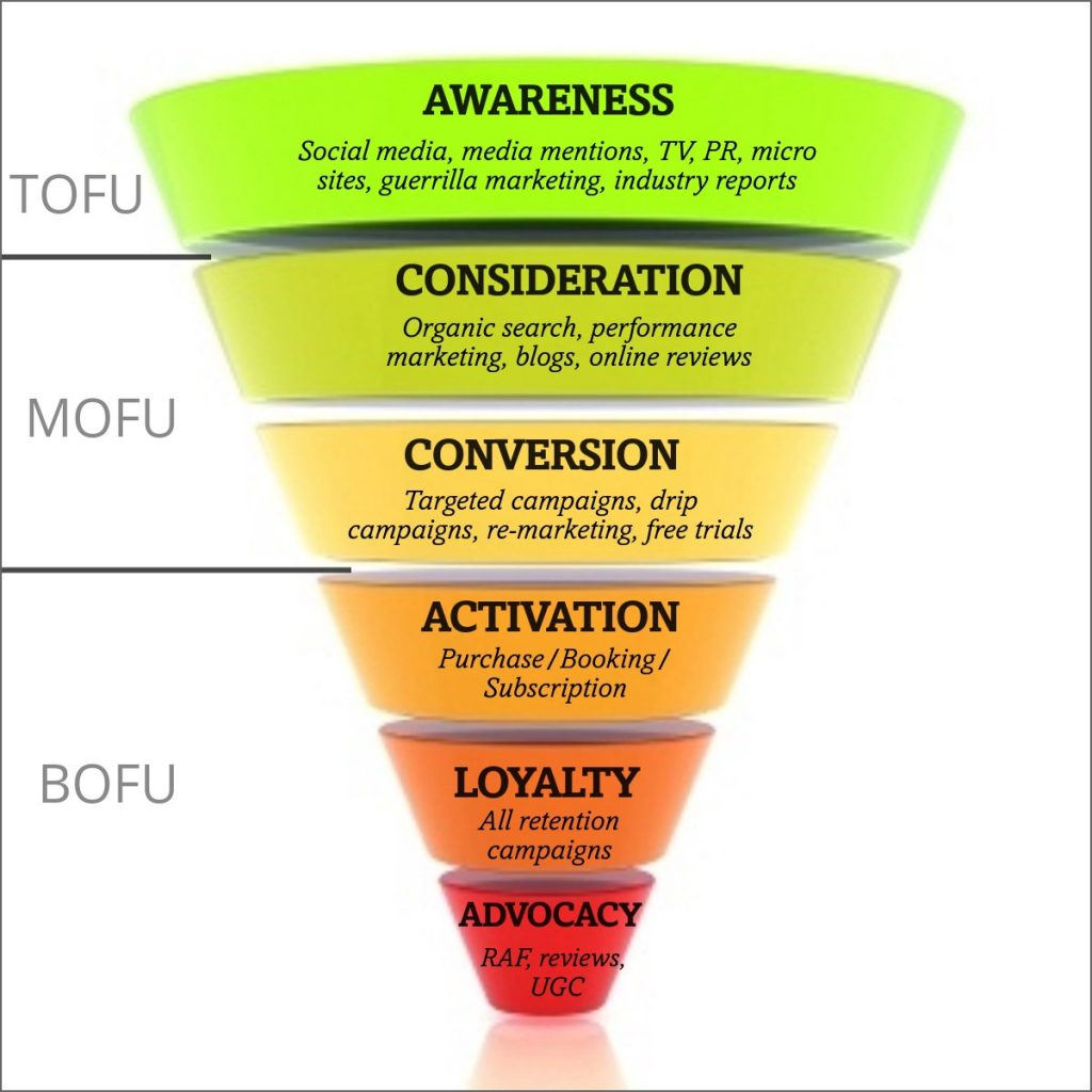 A complete modern marketing funnel example