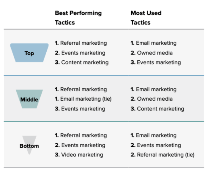 Check out the top performing marketing on every stage of the marketing funnel