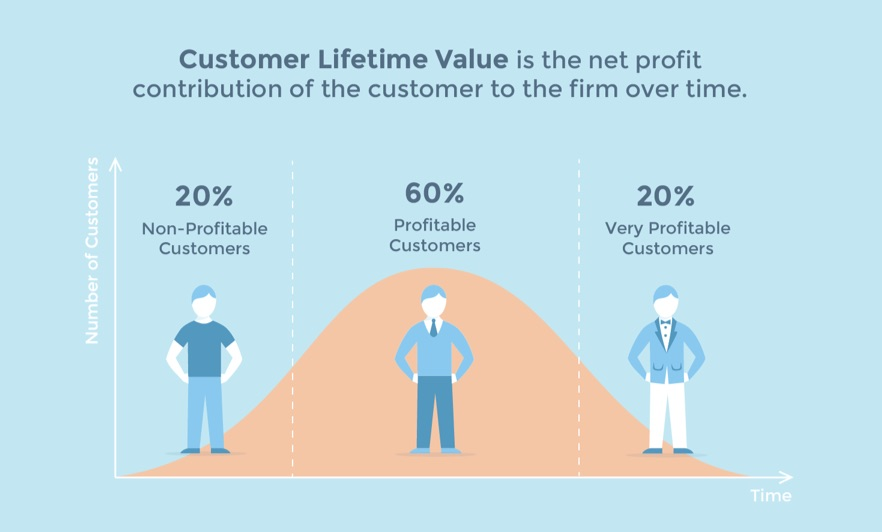When marketing funnel is optimised you can expect improved customer lifetime value
