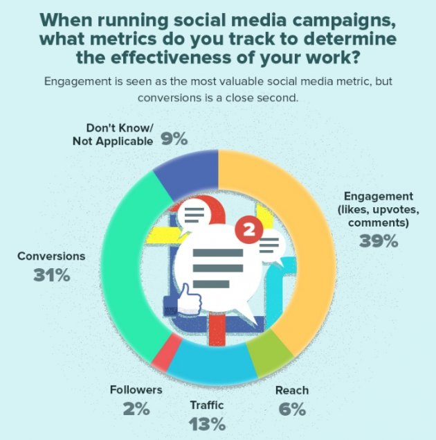 metrics to check when running a social media engagement for marketing funnel