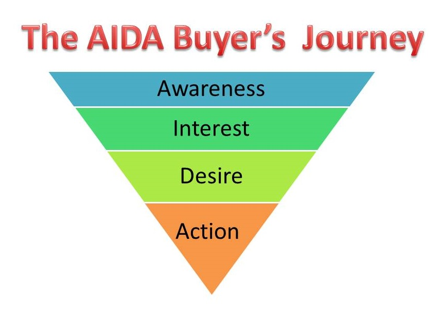 B2b marketing funnel using AIDA