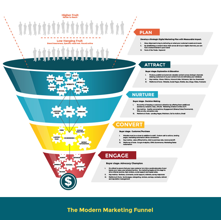 The B2B marketing funnel has evolved so much since it was made more than a century ago.