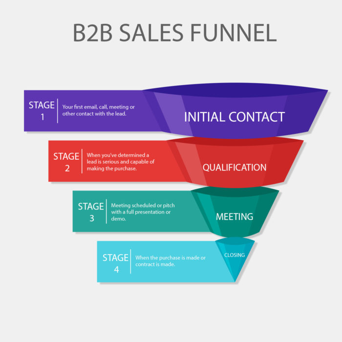 b2b Marketing funnel is important because is the heart of any marketing effort
