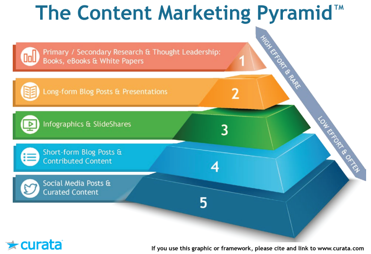 Consider using a content marketing funnel pyramid