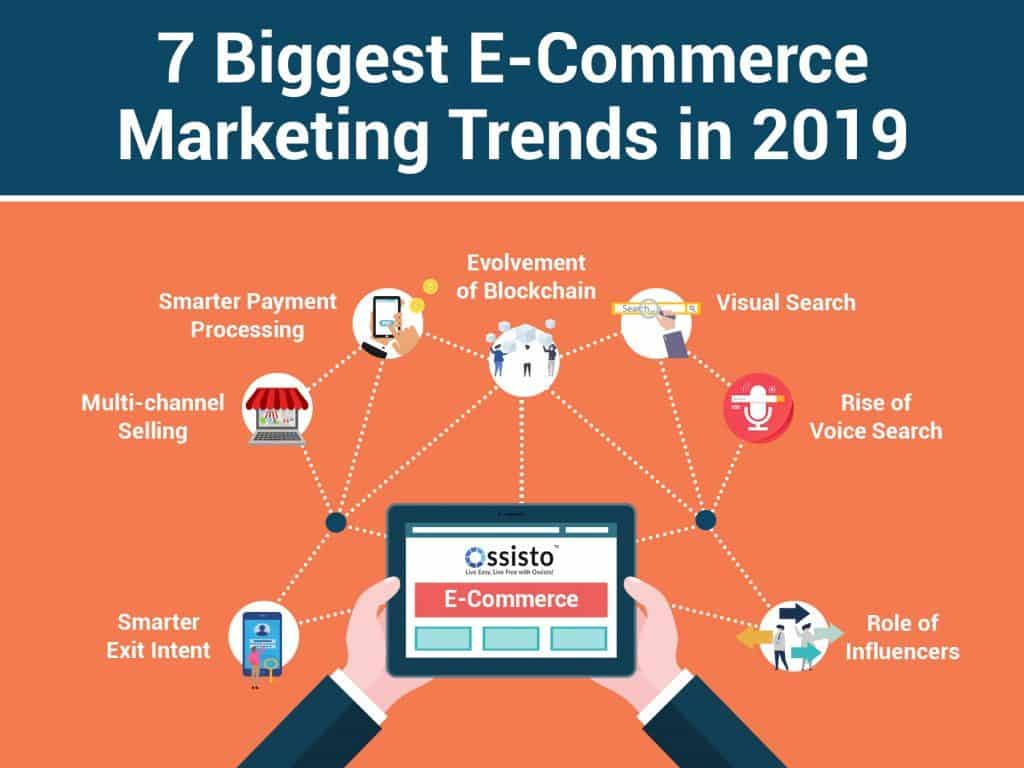 Some of the best Ecommerce marketing tactics for 2019