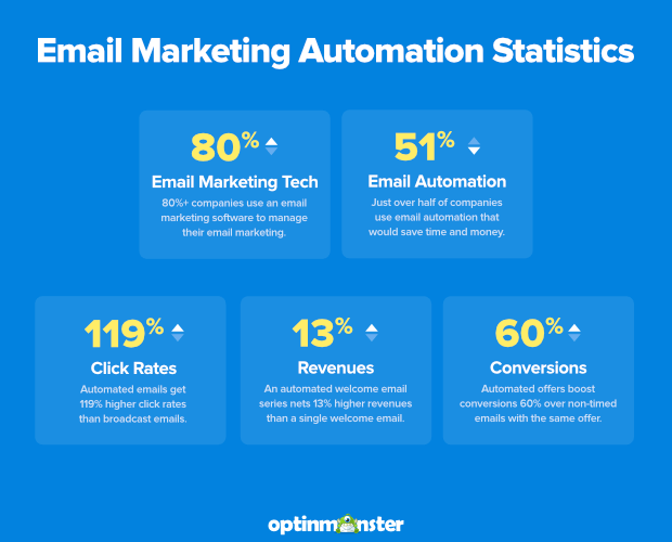 Email ecommerce marketing automation statistics to consider