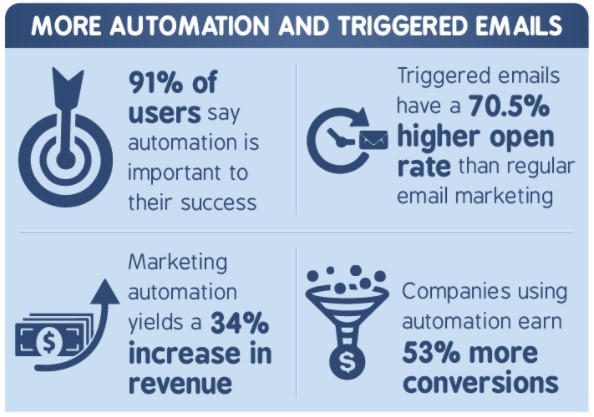 Statics on triggered emails and why you should consider using it for ecommerce marketing automation