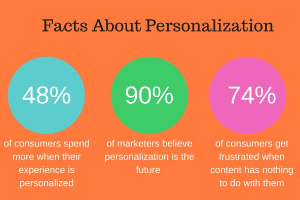 Ecommerce marketing automation includes personalisation