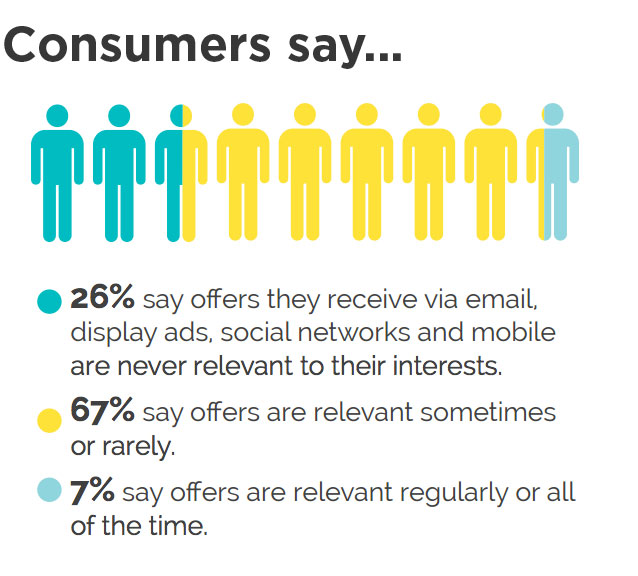This diagram shows the important of personalisation in ecommerce marketing automation