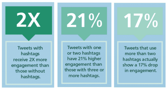 Using hashtags is one of the best ecommerce marketing ideas to improve brand awareness.