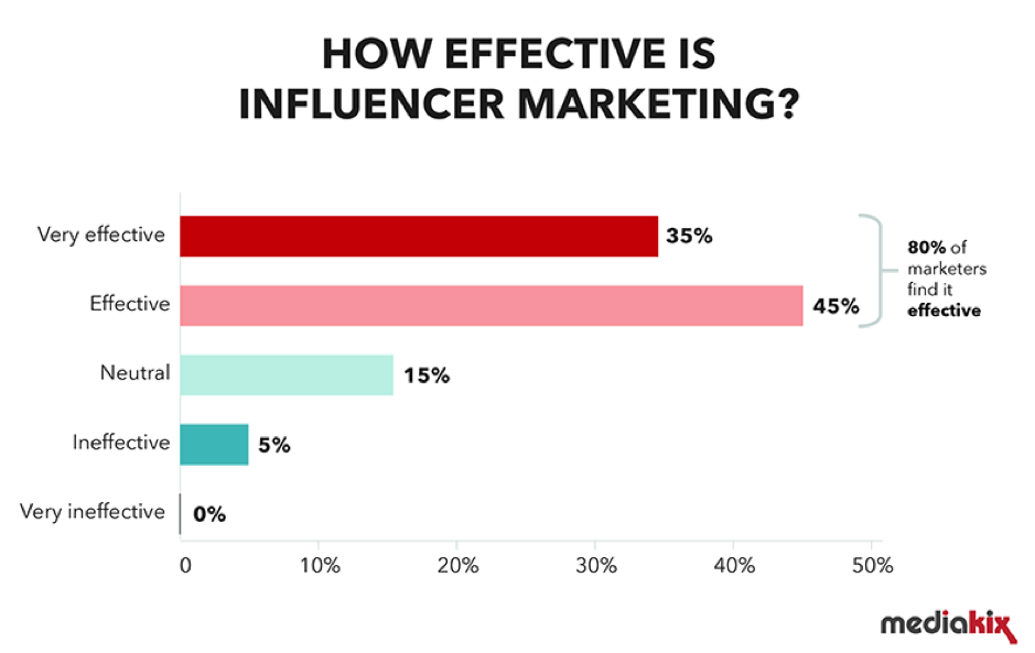 Why use influencers in your ecommerce marketing strategy