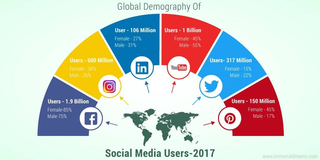 Ecommerce marketing options include using paid social media paid advertising to leverage on the huge number of social media users