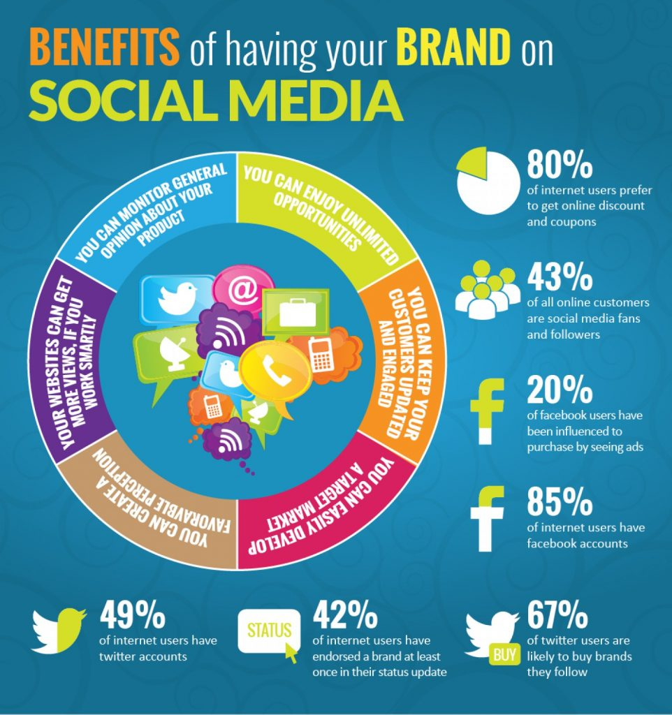 Benefits of having your brand on social media as part of ecommerce marketing option
