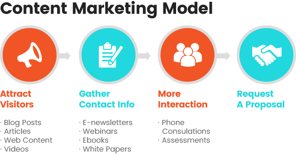 Ecommerce marketing options with content marketing