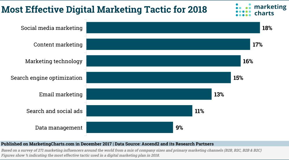 This diagram details the best ecommerce digital marketing option