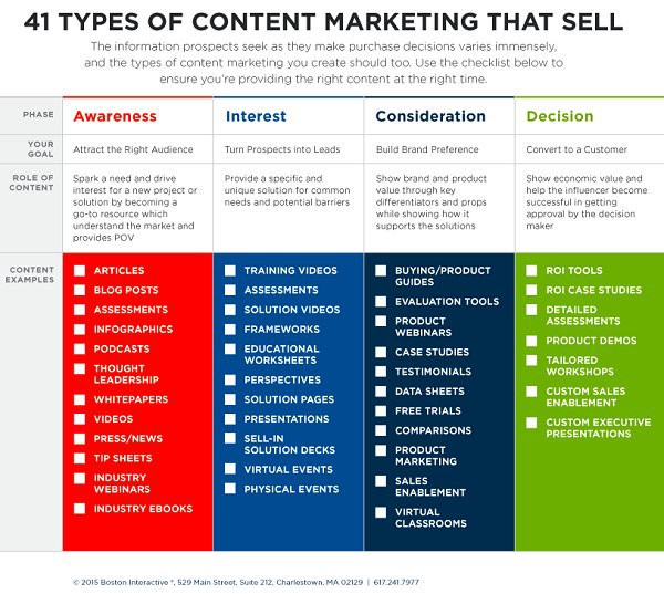 Some content ecommerce marketing options that you can use