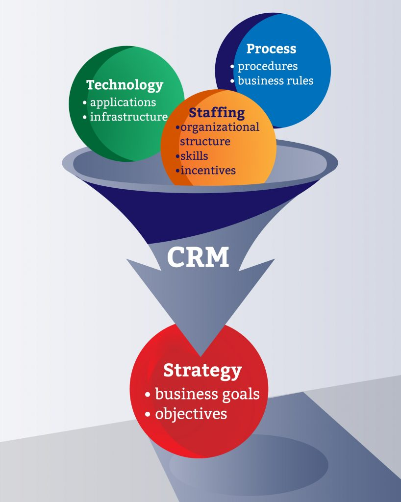 Ecommerce marketing services with CRM
