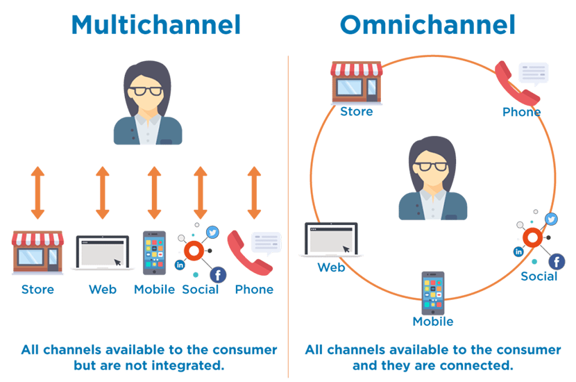 Ecommerce marketing services omnichannel customer experience