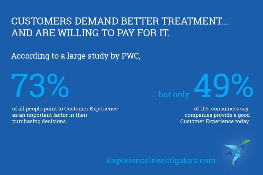 This diagram shows how customers are willing to pay for customer experience and it should be applied to ecommerce marketing service