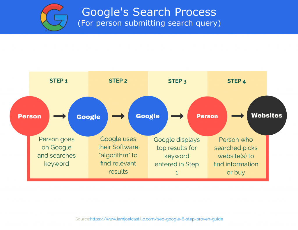 This diagram shows who google provides solutions to persons using their search engine understanding it is useful for ecommerce marketing tips