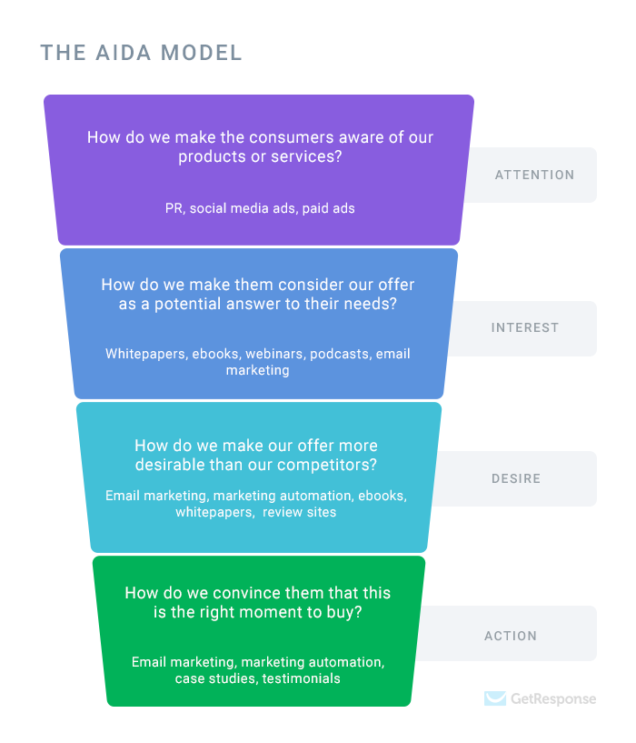 Questions to check when creating your marketing funnel