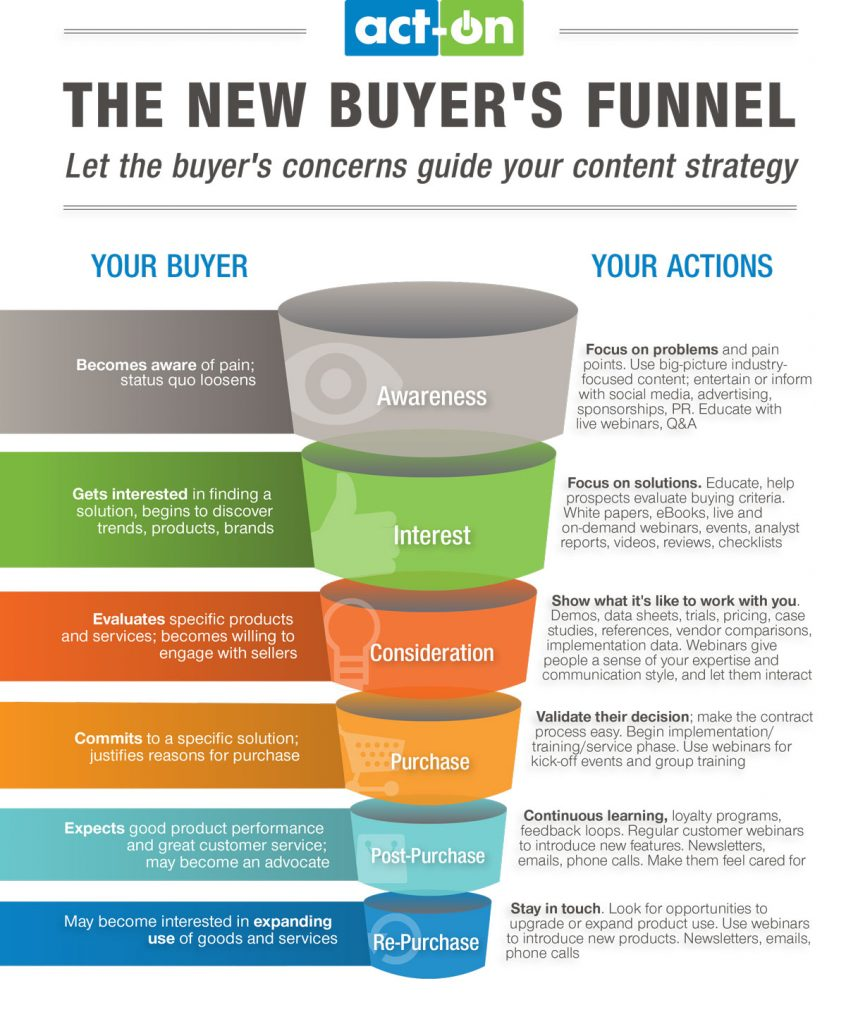 Lead nurturing should be in every step of your marketing funnel conversion stages