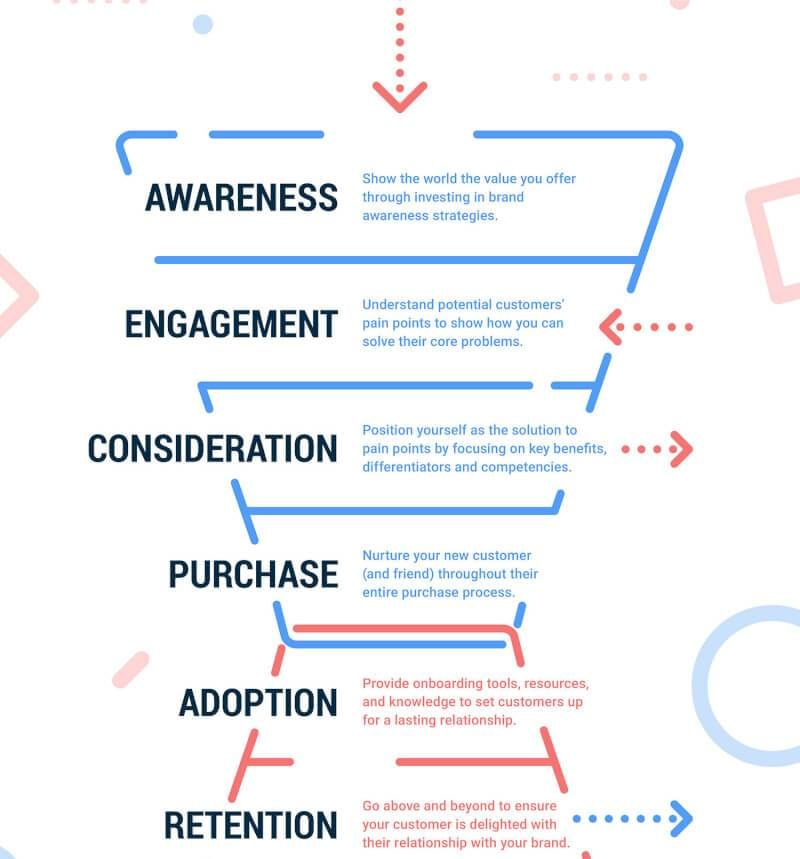 Marketing funnel explained as shown in this diagram