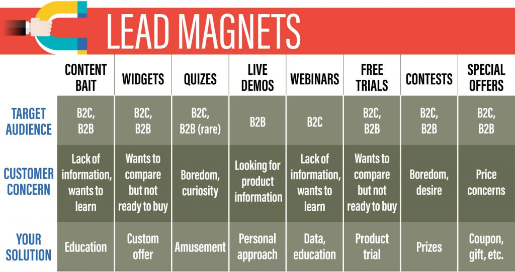 marketing funnel lead magnets to consider