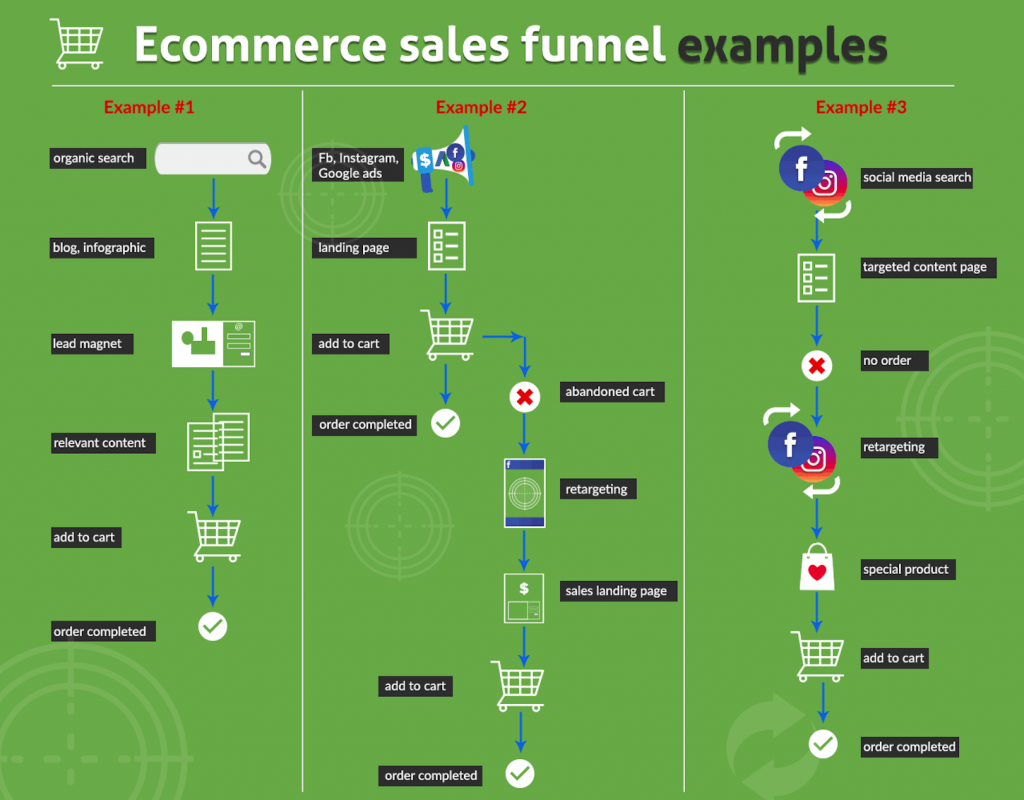 Examples of marketing funnel model as shown by shopify