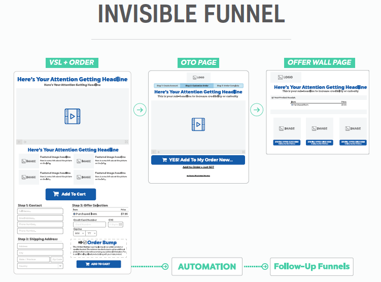 Invisible marketing funnel model by clickfunnels