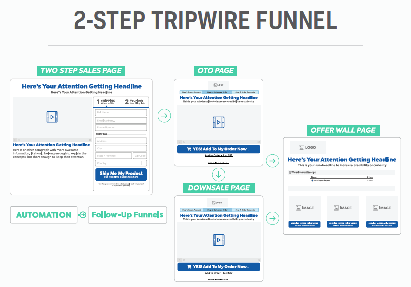 This is an example of marketing funnel