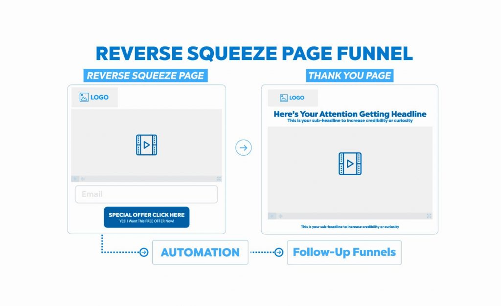 Reverse squeeze page marketing funnel model