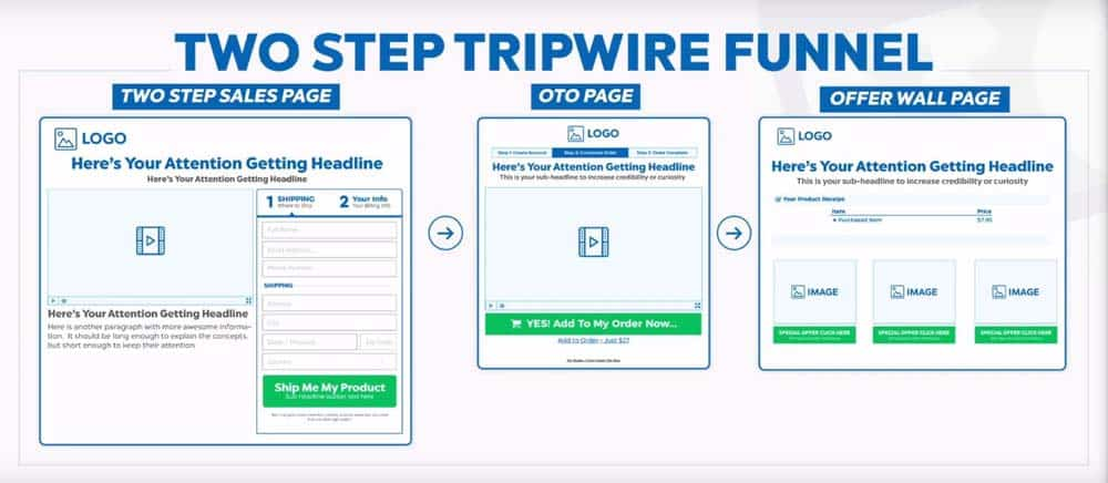 This diagram shows a marketing funnel model using a 2 step tripwire