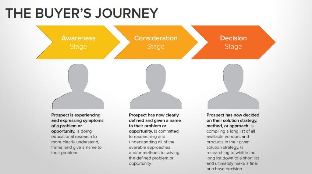 Understanding your buyer's journey helps improve your marketing funnel stages