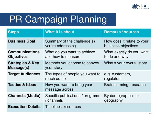 How a PR campaign has a huge impact on your marketing funnel stages