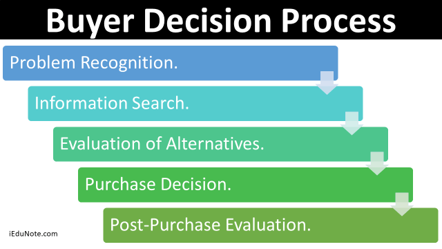 Marketing funnel stages steps of buyer decision