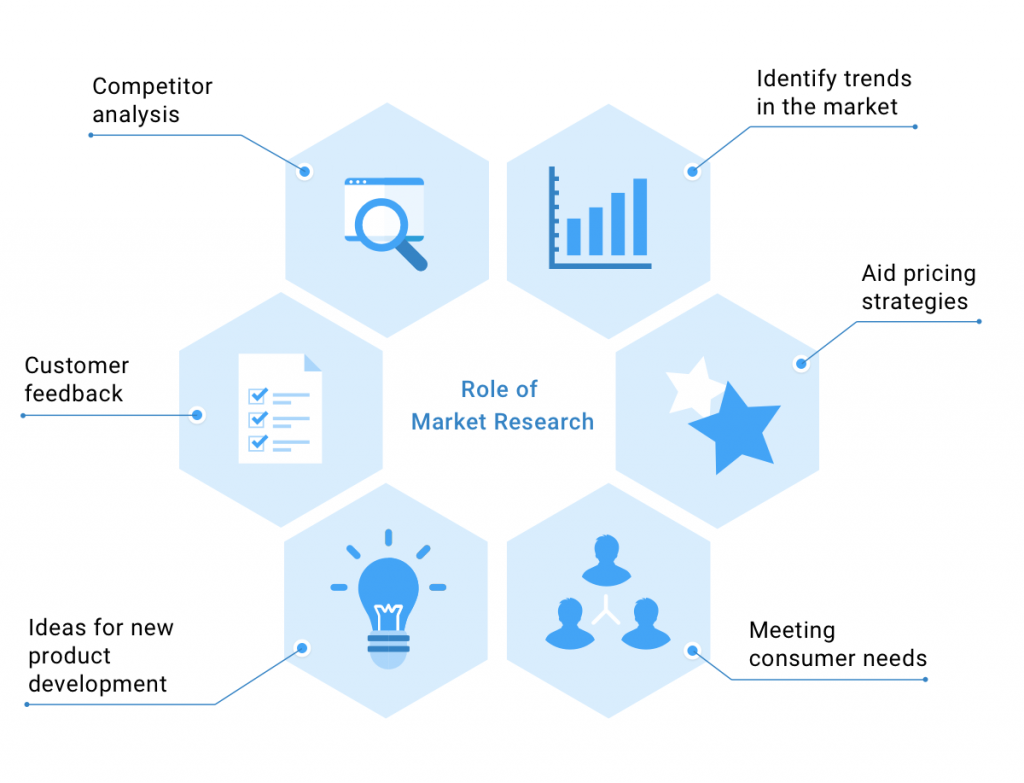 Some of the insights you can gain with market research as part of your marketing funnel strategy